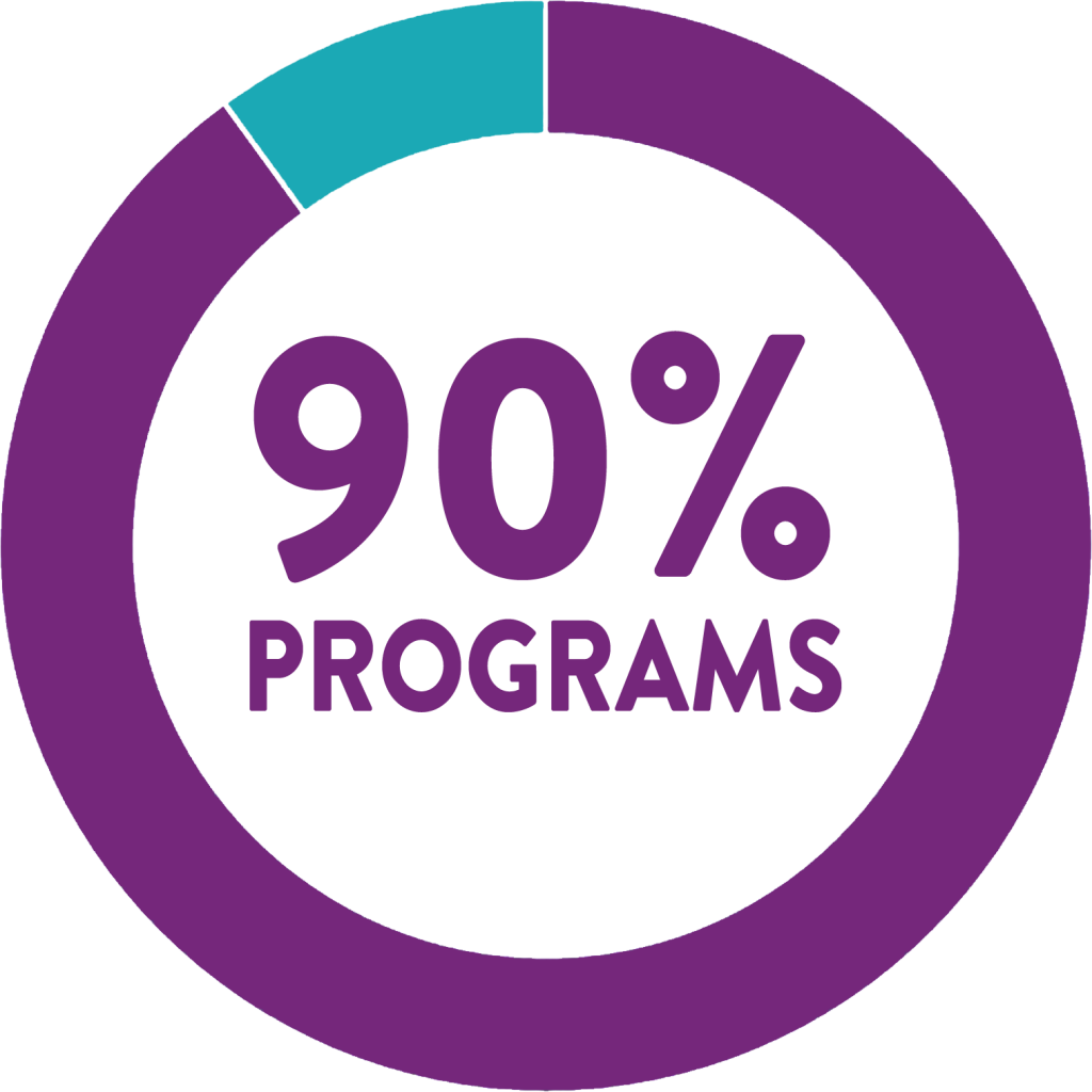 90% programs graphic