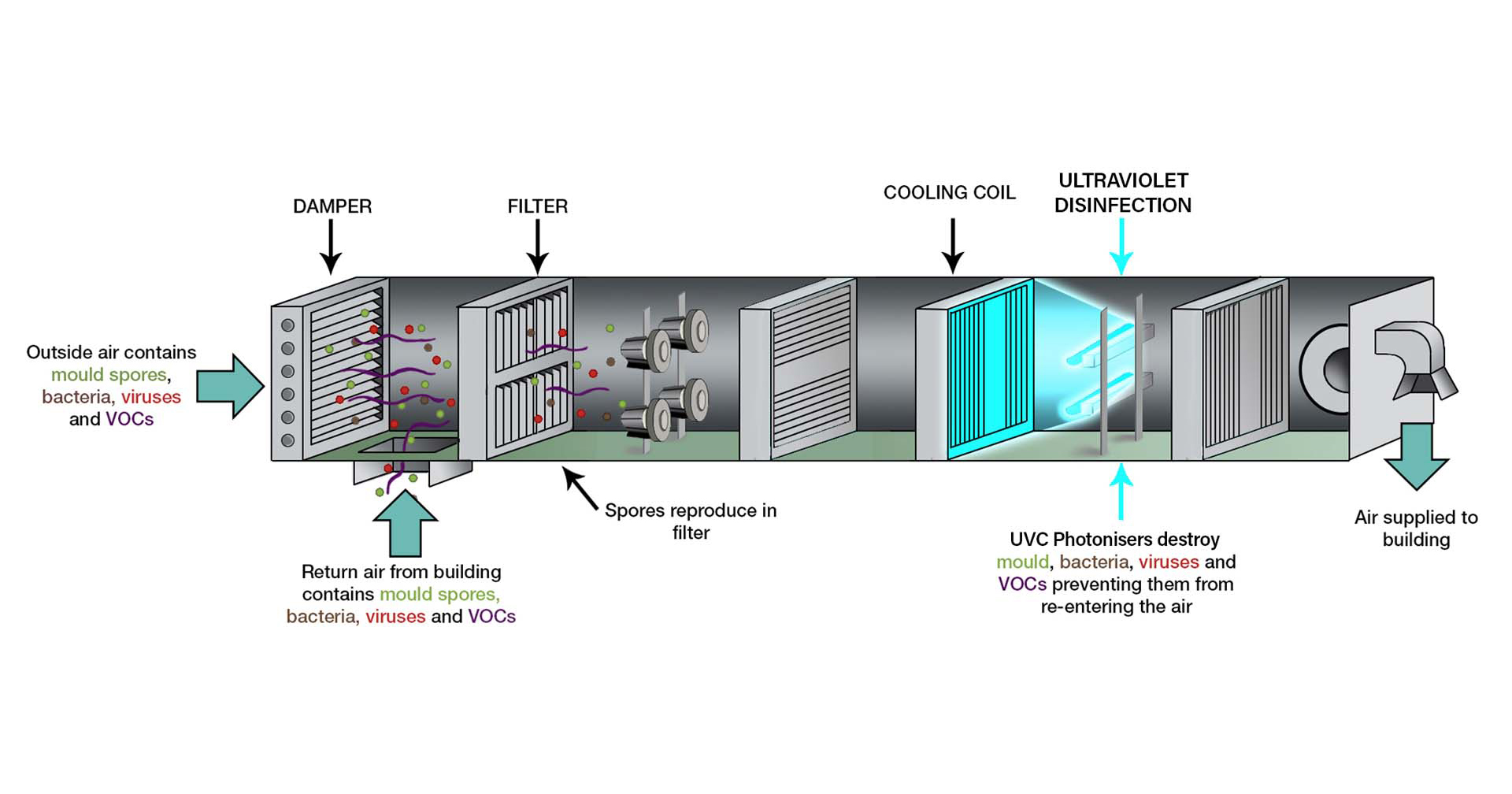 diagram of UVC lighting